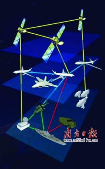 北斗导航卫星战略应用示意图