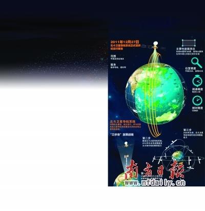 揭秘我国自主研发试运行的北斗卫星导航系统