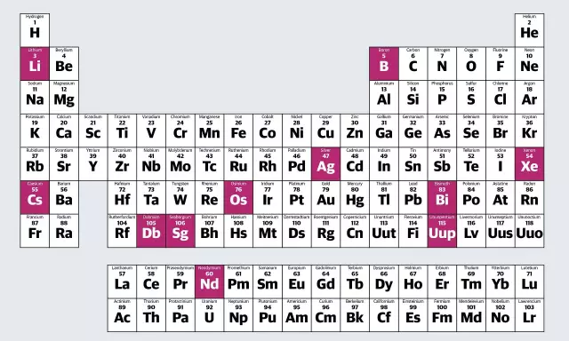 表 元素 周期 化學元素周期表口訣,化學元素周期表圖,元素周期表圖
